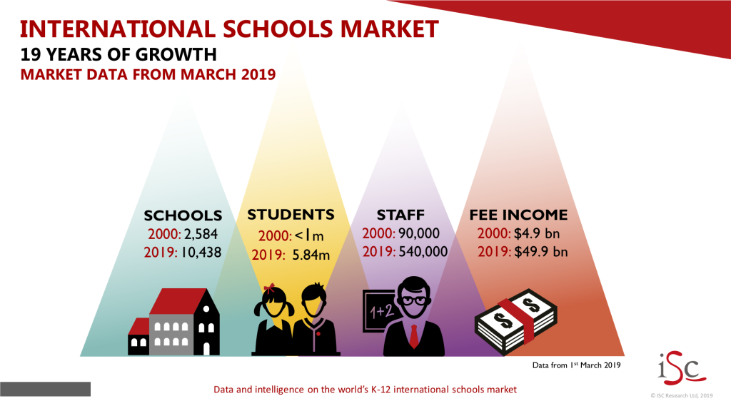 19 years of strong growth in the International Schools market