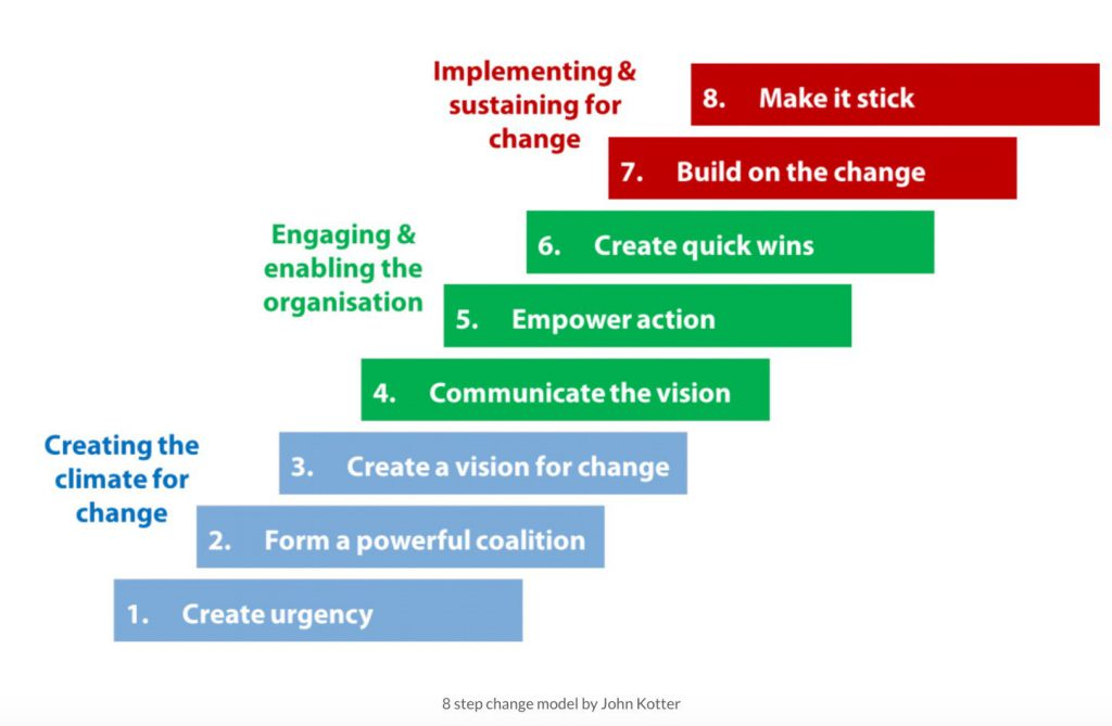 8 stages of leading change