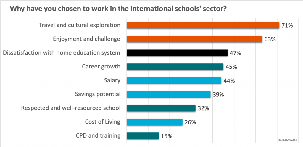 Reason for working in an international school. COBIS 2018 report.
